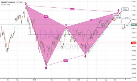 DAX: DAX PERFORMANCE ANALYSIS Harmonic Pattern ( BAT ) 4 hour Chart