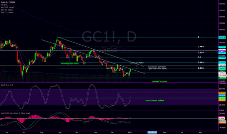 GC1!: Gold futures work.