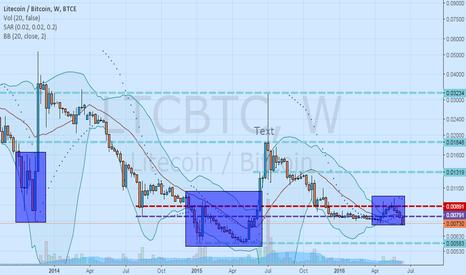 LTCBTC: LTC/BTC double bottom?
