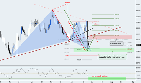 EURUSD: (Daily) Bullish Gartley ;) @ Cluster // AB=CD