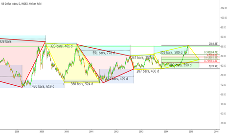 DXY: DXY daily time cycles with quads to show time relations