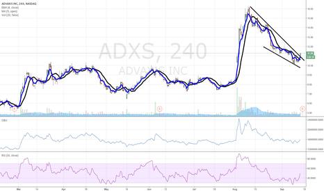 ADXS: $ADXS breakout