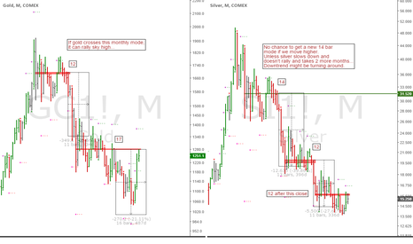 GC1!: Gold and Silver: Long term decline 'Time at Mode' analysis