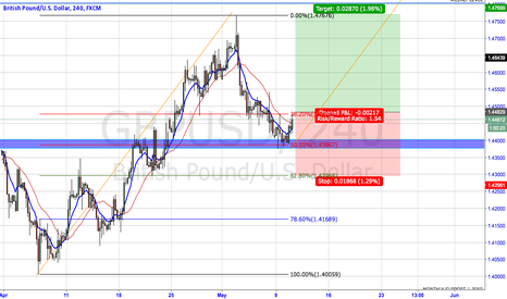 GBPUSD: LONG ON GBPUSD AFTER A 50% RETRACE ON FIBO