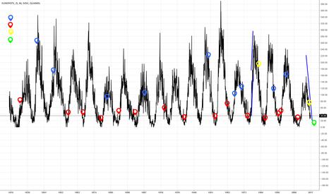 SIDC/SUNSPOTS_D: Financial crisis & Solar cycle