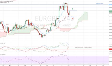 EURGBP: EURGBP Entry Levels