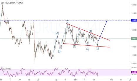 EURUSD: Expecting buy setup