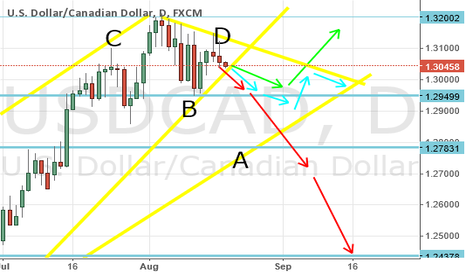 USDCAD: USD CAD    predictions