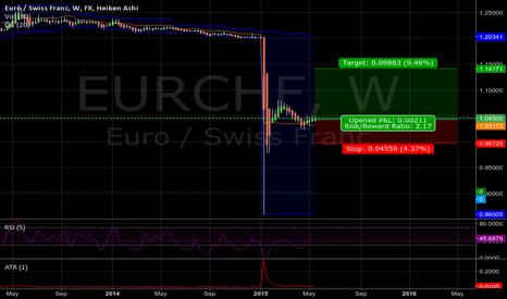 EURCHF: eurchf tp 1.1421 sl 0.999