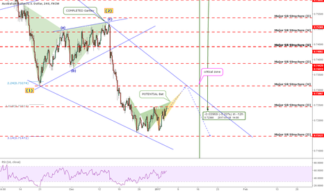 AUDUSD: QUICK UPDATE: AUDUSD - Sell Now? Nope! Better Know The Count!