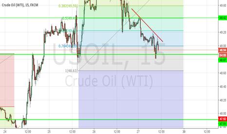 USOIL: Support Breakdown Trading idea