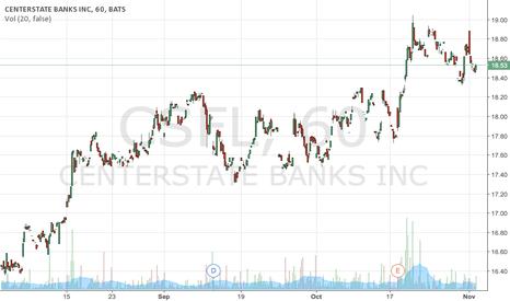 CSFL: CSFL Chart