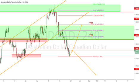 AUDCAD: Could go either way