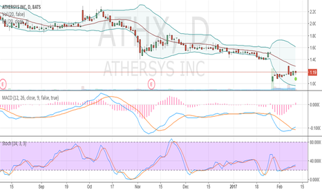 ATHX: Oversold and crawled