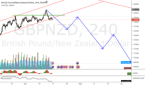 GBPNZD: GBPNZD Gravestone on the weekly, first wave started