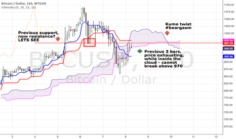 BTCUSD: PENDING SHORT FOR FUNZIES