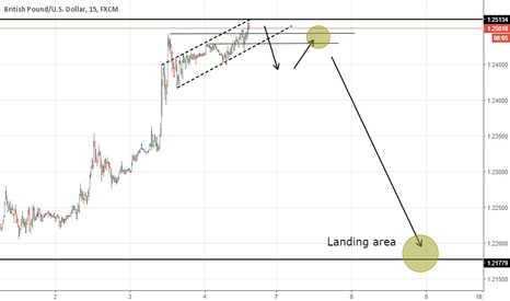 GBPUSD: Bearish setup