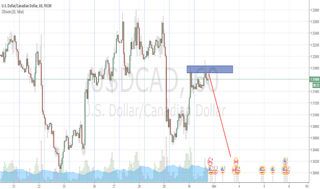 USDCAD: Продажа USD/CAD от контрольной зоны