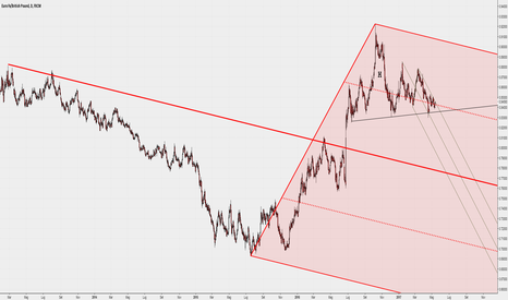 EURGBP: Daily con Median Lines (lungo e breve)