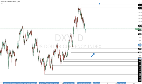 DXY: neutral position with great long demand levels posted