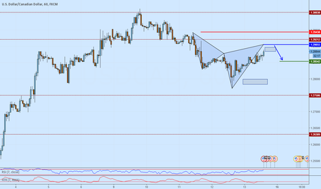 USDCAD: USDCAD short opportunity on a cypher formation