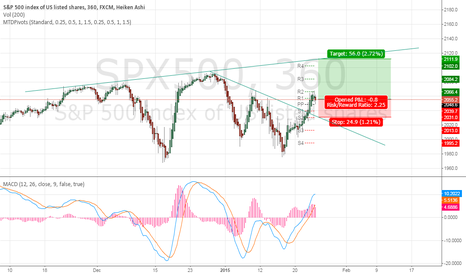 SPX500: S&P possible setup