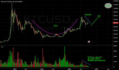 BTCUSD: A Multi-Year Cup and Handle has Formed in BTCUSD