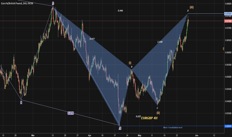 EURGBP: Wave (iv) about to start where (iii) < - 1.618 (i)