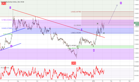 EURAUD: Wave 3 of iii Potential - Jan 19 Low is critical