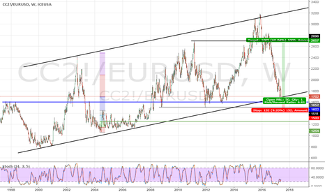 CC2!/EURUSD: Cocoa ... purchased in Euro