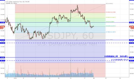 USDJPY: ドル円 先週からの上昇61.8戻し到達