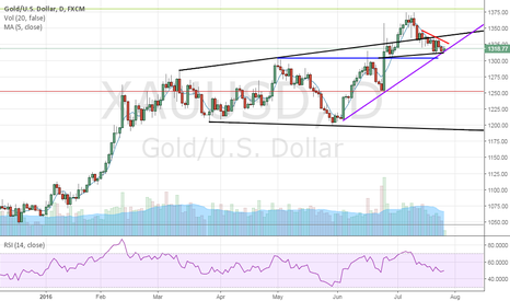 XAUUSD: Gold – Rising trend line support at rescue