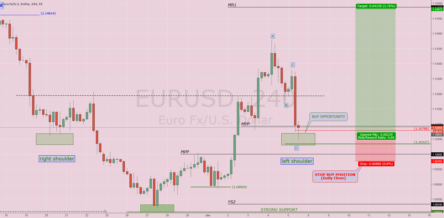 $EURUSD: BUY OPPORTUNITY?