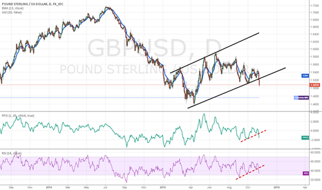 GBPUSD: GBPUSD follows EURUSD
