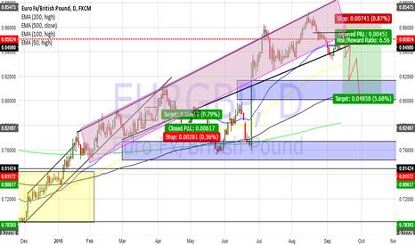 EURGBP: Eurgpb macro short!