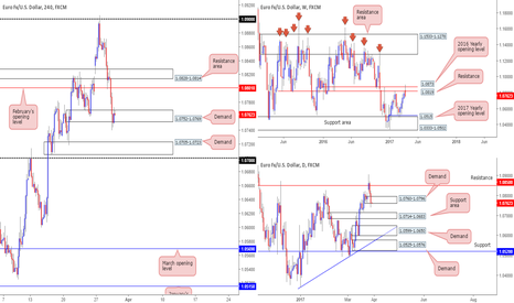 EURUSD: Our thoughts on the single currency this morning...