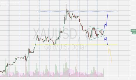 XAUUSD: My views for XAUUSD on the short run