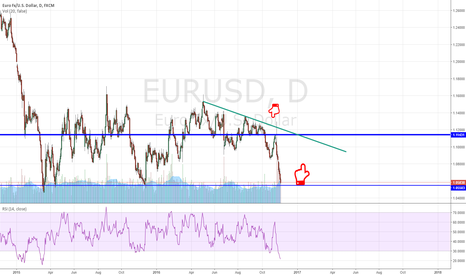 EURUSD: EURUSD chance for a rebound