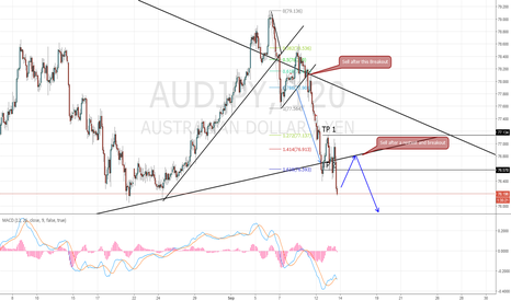 AUDJPY: AUD/JPY Update TP2 Hit