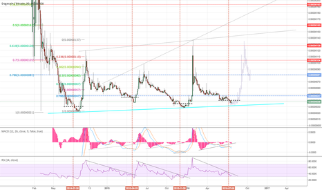 DOGEBTC: Dogecoin about to go 3-4x