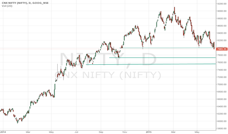 NIFTY: Head and shoulder pattter in nifty also weekly chart of CNX auto