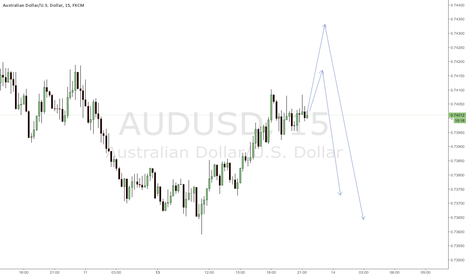 AUDUSD: Looking at these 2 levels for short setup