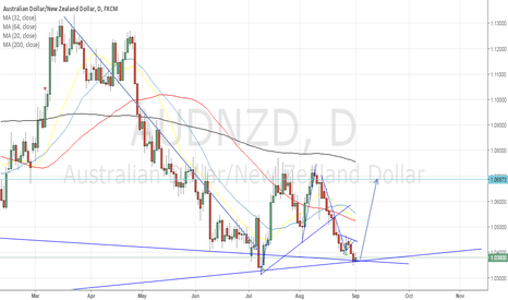 AUDNZD: update for audnzd