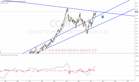 CCOI: I believe CCOI is a Short
