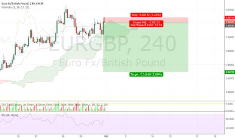 EURGBP: EURGBP heading down.