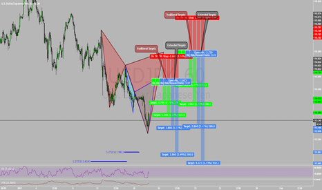 USDJPY: Two Potential Cyphers on USDJPY