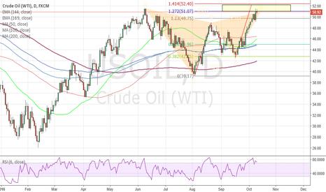 USOIL: Short for OIL