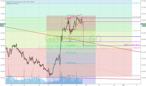 GBPJPY: GBP/JPY 下落50%戻しで抑えられ、ウェッジも下抜け