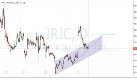 JRJC: JRJC Long