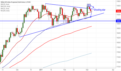 JPN225: Nikkei takes support near 21- day EMA, good to sell on rallies